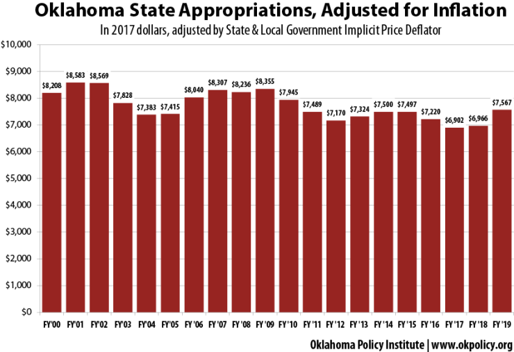 adjusted-appropriations-00-19